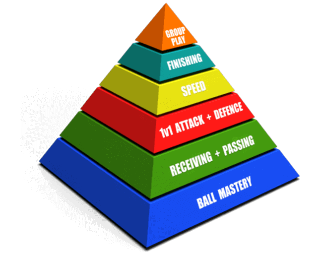 Player Pyramid