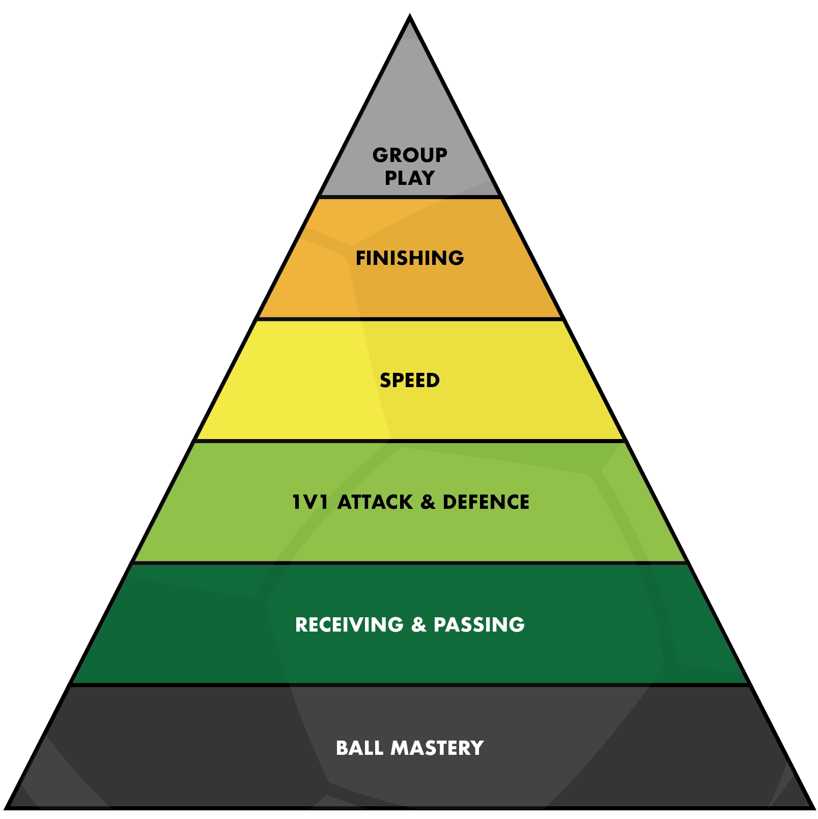 The Pyramid of Player Development